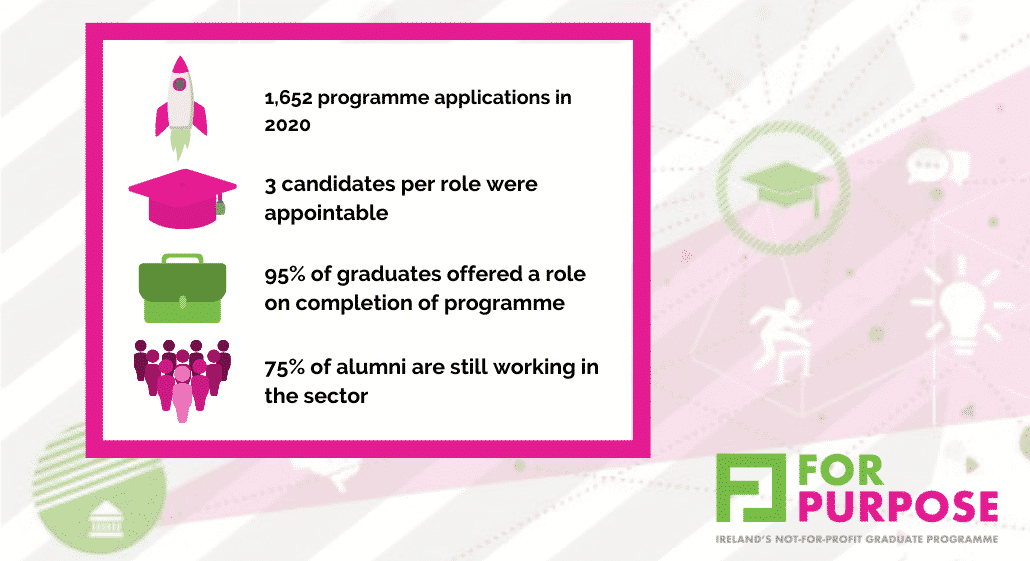 for purpose graduate applicants roles filled 2020